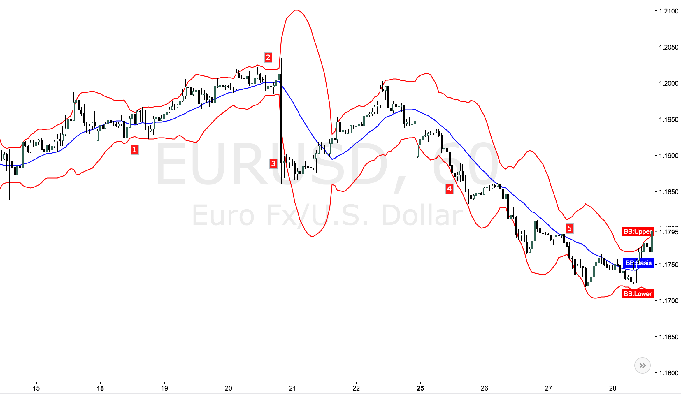 How to trade with bollinger bands strategy