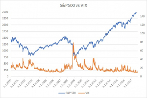 S&P500 vs. VIX