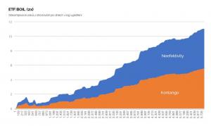 Dekompozice zisků z shortování ETF:BOIL po dnech (log vyjádření)