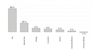 Průměrné roční contango za 10 let (zdroj: CME, vlastní výpočet)