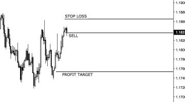 stop loss a profit target