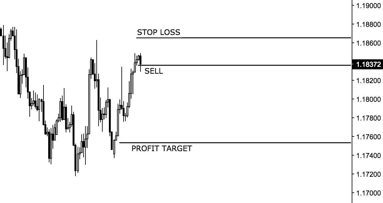 profit target and stop loss quastic