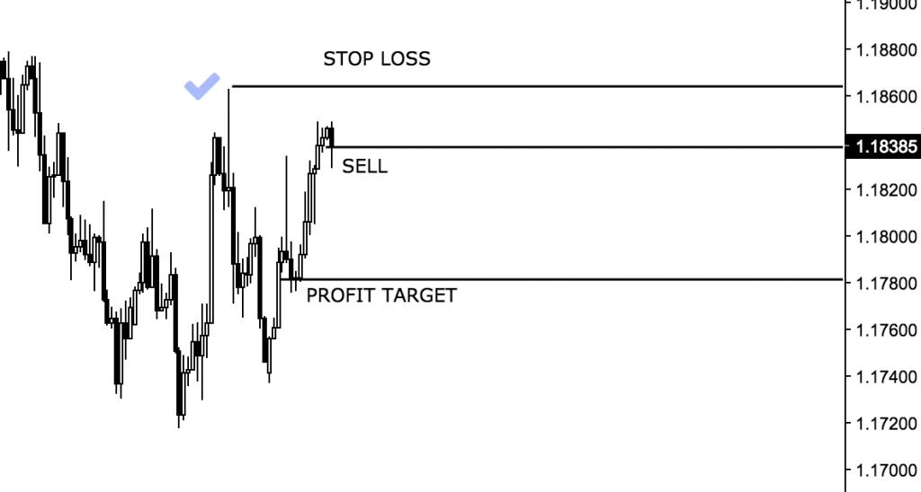 stop loss v praxi