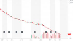 Graf ETF:UVXY od 2012-současnost, včetně vyznačených reverzních splitů (zdroj: finance.yahoo.com)