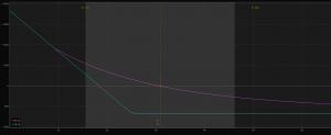 Diagram zisku/ztráty nakoupené put opce, strike 25, expirace JAN19 (zdroj: TD Ameritrade)