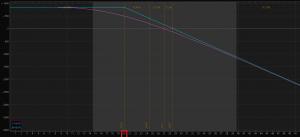 Obr.1: Diagram vypsané call opce na instrumentu VXX, strike 20, SEP2018 expirace