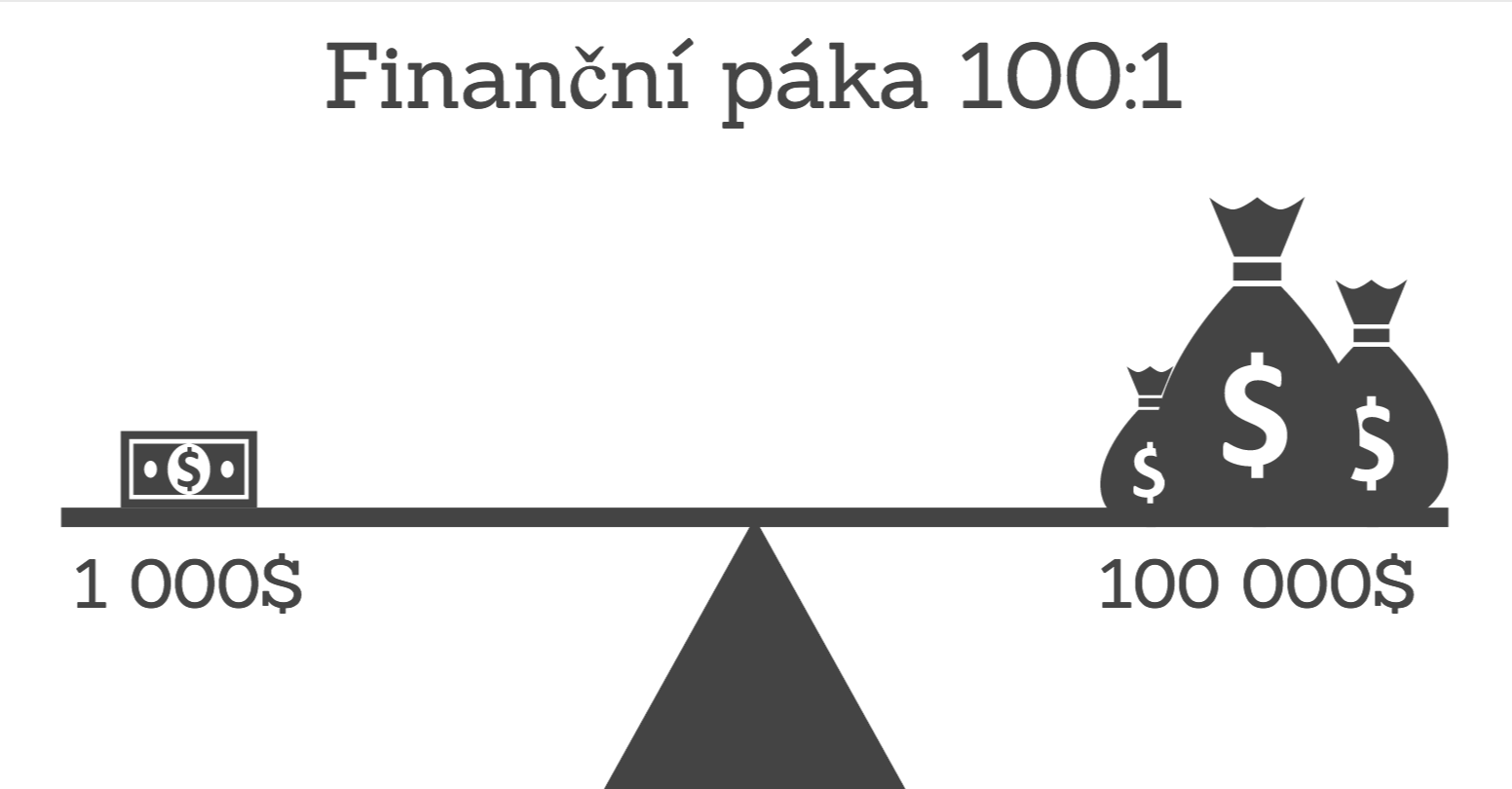 Forex dzwignia 1 200