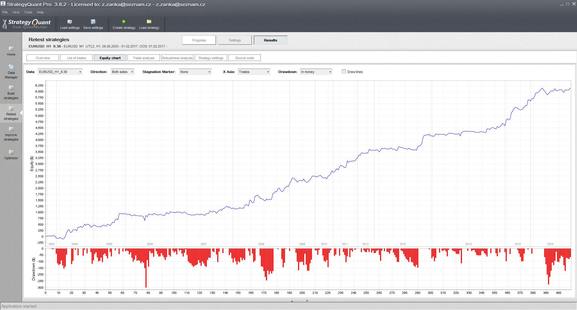 Proven Forex Strategy: Backtest on historical data | Quastic