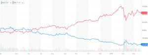 Obr.4: Graf vývoje ETF: FAZ (modrá křivka) a FAS (červená křivka) (zdroj: finance.yahoo.com)