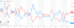 Obr.3: Graf vývoje ETF: NUGT (modrá křivka) a DUST (červená křivka) (zdroj: finance.yahoo.com)