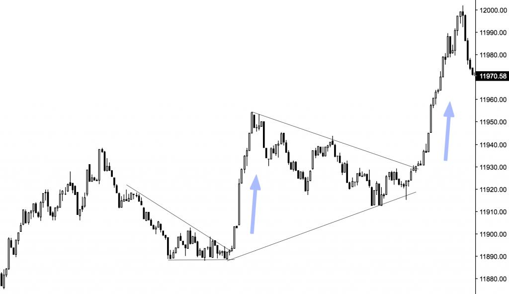 obchodování daxu, intradenní obchodování, triangl pattern