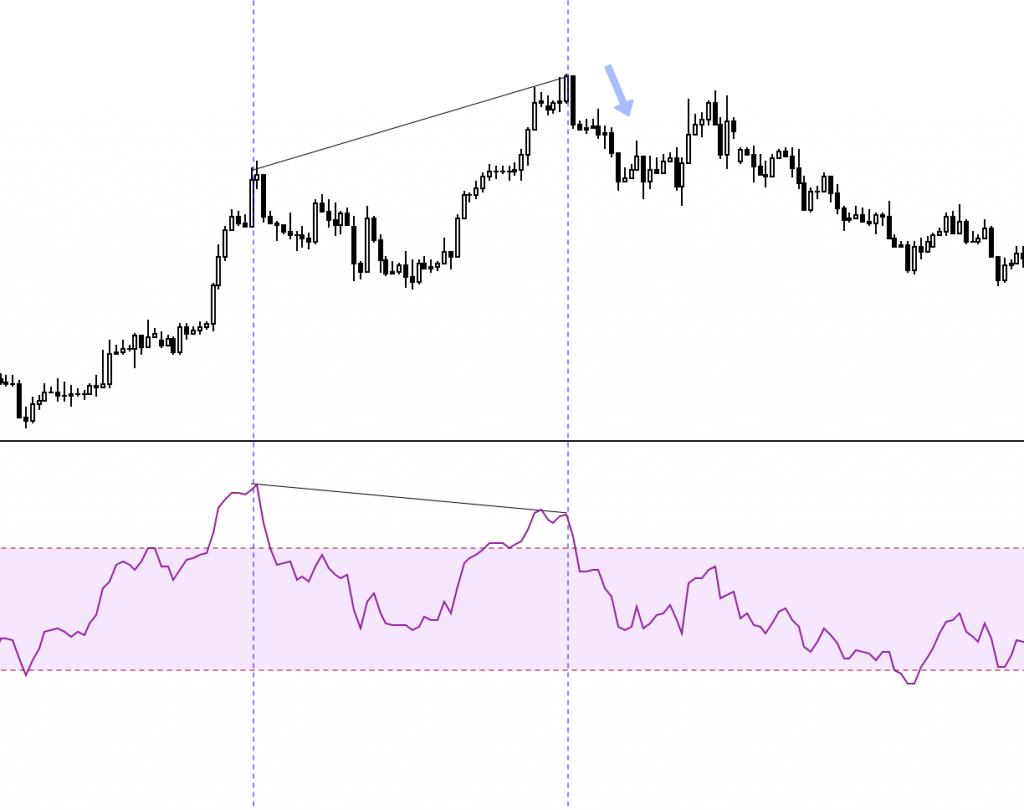 Divergence v indikátoru RSI, obchodní divergence, swingové obchodování