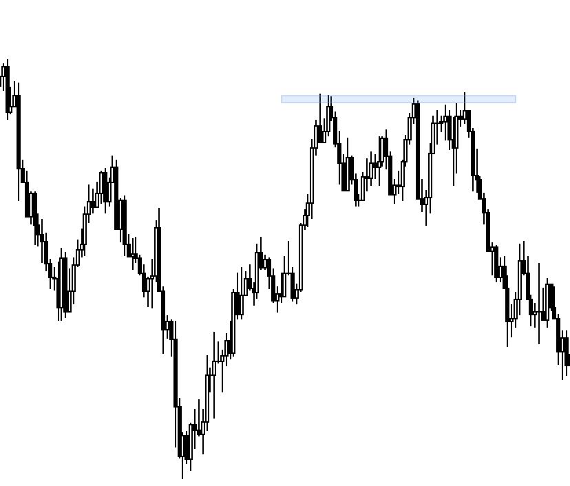 Price action - dvojitý vrchol neboli double top