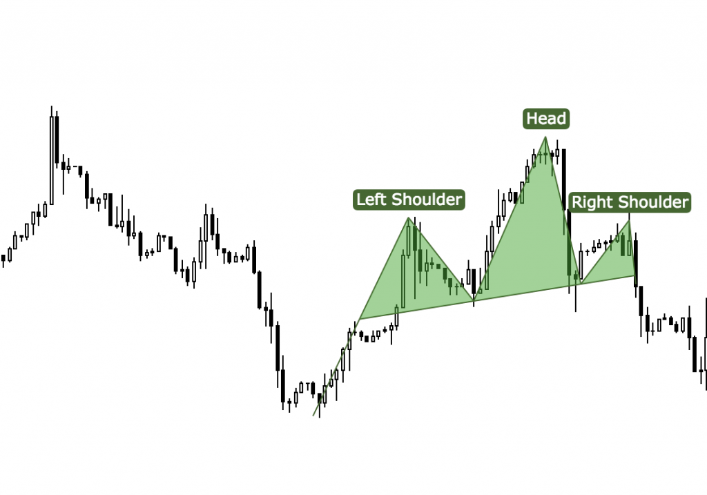 Head and shoulders strategie, price action