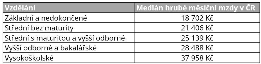 Medián mezd v ČR 2016