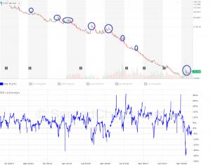 Obr.3: UVXY a graf vývoje contanga/backwardace jako vodítko pro vstup do shortu (zdroj: finnce.yaho.com a SpreadCharts.com)