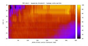 Graf 3: Heat mapa pro pravděpodobnost úspěchu strategie v závislosti na délce obchodu (zdroj: vlastní výpočet)