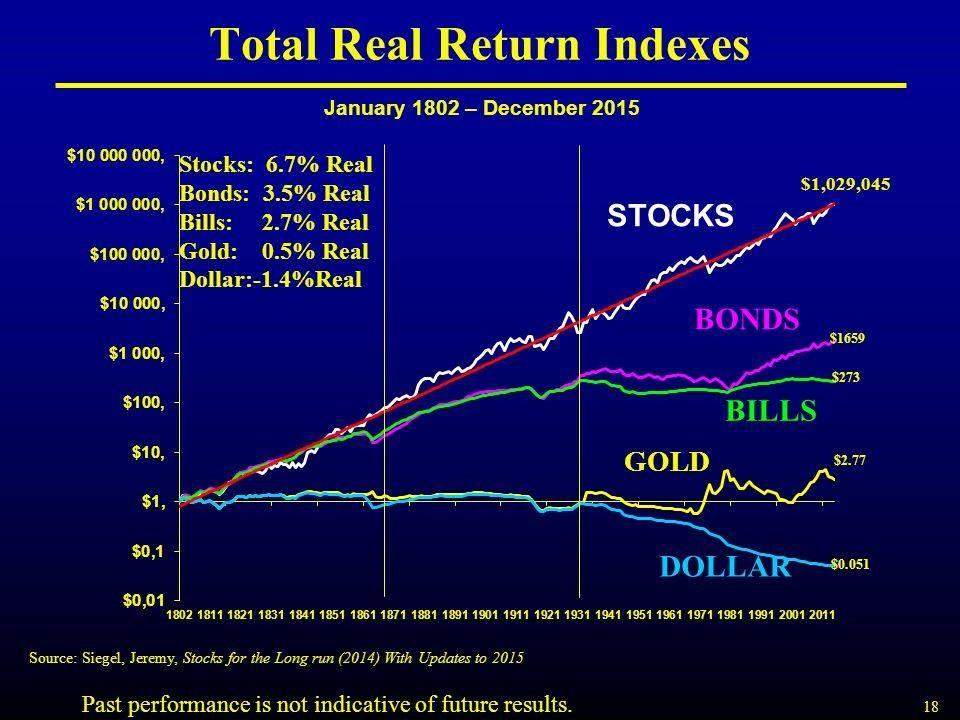výkonnost akcií