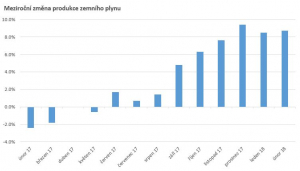 Obr.1: Meziroční změna produkce zemního plynu