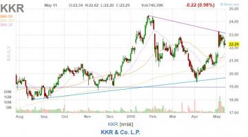 KKR akcie