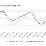 Obr.3: Vývoj zásob zemního plynu