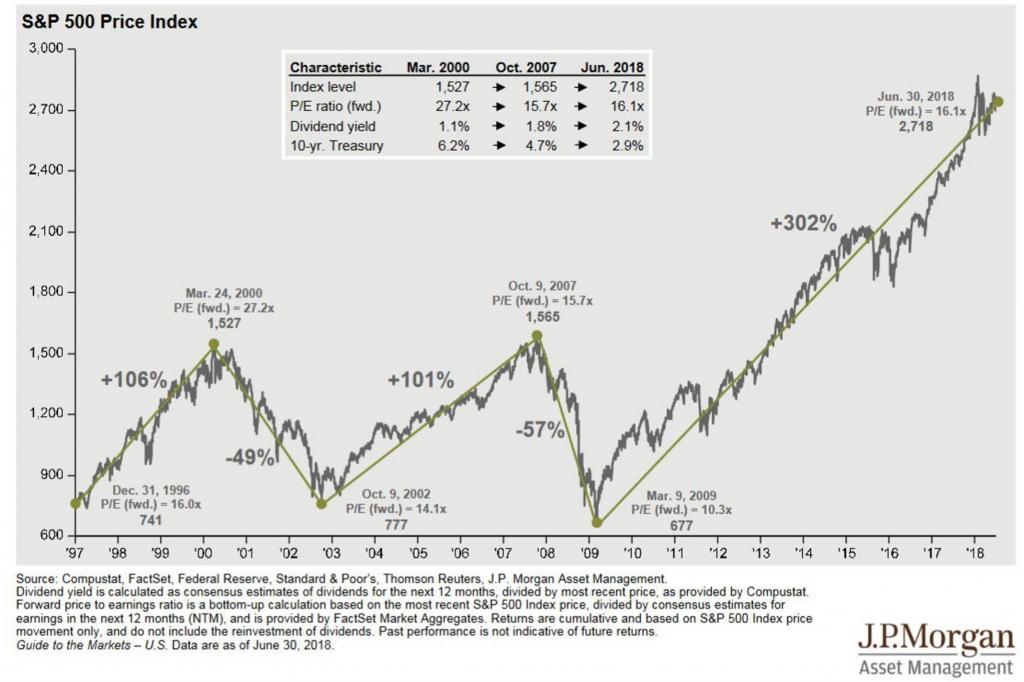oceneni trhu