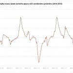 Obr.2: Odchylka stavu zásob vůči osmiletému průměru